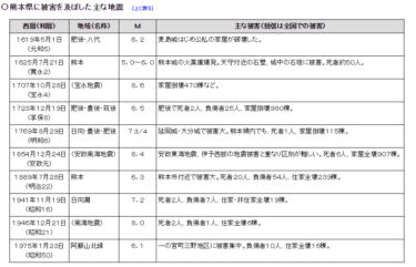 2016年4月14日熊本で震度7を観測~過去の熊本の地震一覧~