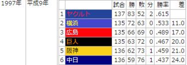 広島東洋カープ&横浜DeNAベイスターズ。実はこの2球団(前身含む)がワンツーフィニッシュした年が過去に1回だけあったw